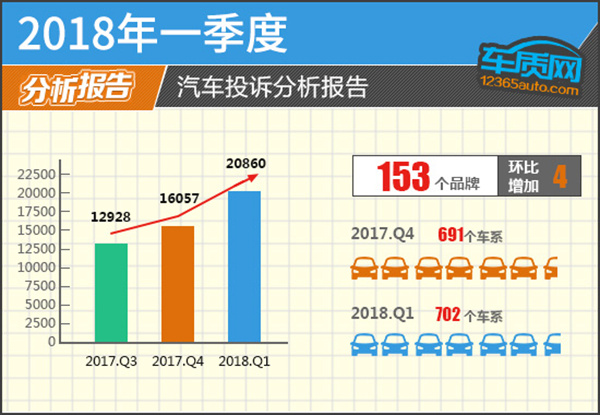 本年一季度汽车投诉创新纪录 有效投诉达20860宗