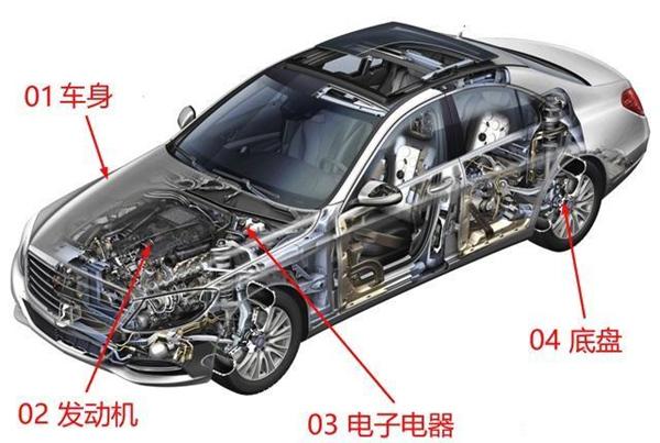 汽车根底常识年夜全 汽车图解常识入门必修