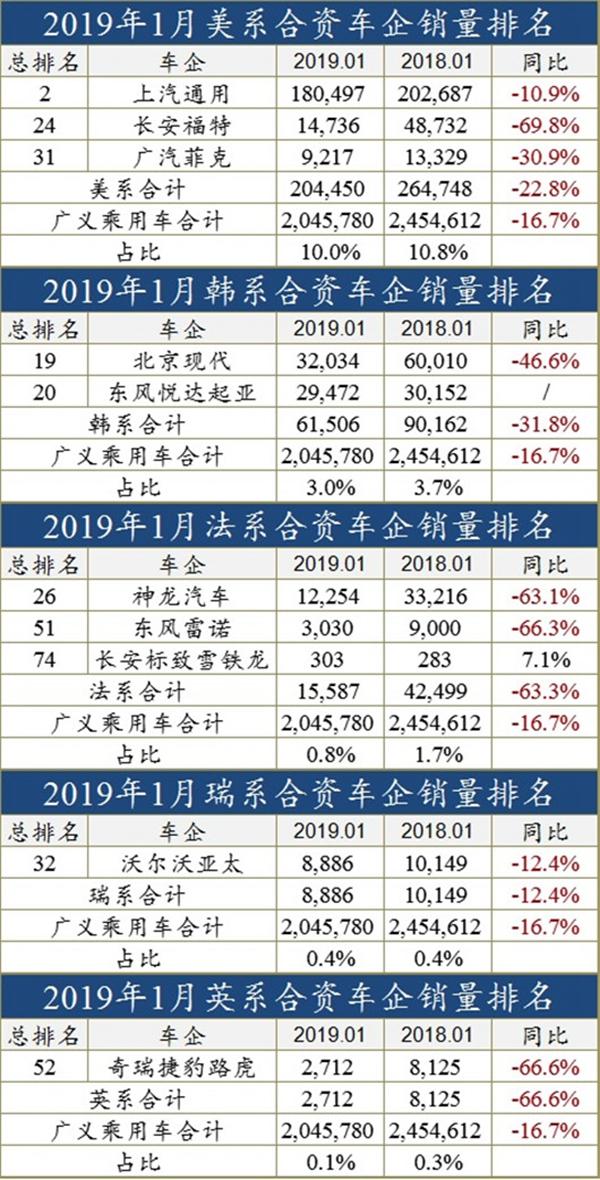 2019年车辆销售排行榜_2019年汽车销量排行