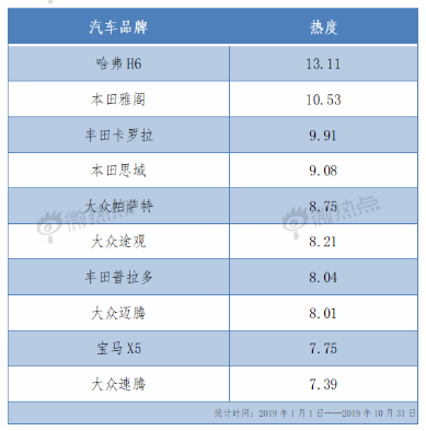 """大众/""""两田""""靠边站 中国品牌登顶车市热度NO.1"""