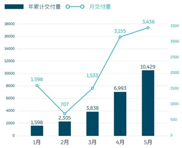 蔚来6月销量或突破4000台再创新高 ES8重拾增长